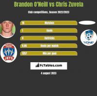 Brandon O'Neill vs Chris Zuvela h2h player stats