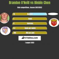 Brandon O'Neill vs Binbin Chen h2h player stats