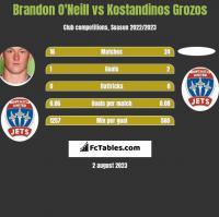 Brandon O'Neill vs Kostandinos Grozos h2h player stats