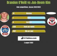 Brandon O'Neill vs Jun-Beom Kim h2h player stats