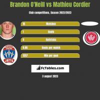 Brandon O'Neill vs Mathieu Cordier h2h player stats