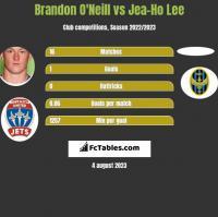 Brandon O'Neill vs Jea-Ho Lee h2h player stats