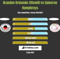 Brandon Ormonde-Ottewill vs Cameron Humphreys h2h player stats