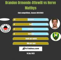 Brandon Ormonde-Ottewill vs Herve Matthys h2h player stats