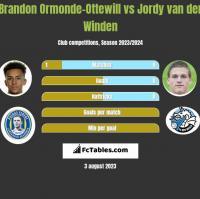 Brandon Ormonde-Ottewill vs Jordy van der Winden h2h player stats
