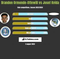 Brandon Ormonde-Ottewill vs Josef Kvida h2h player stats