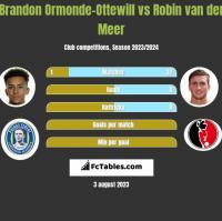 Brandon Ormonde-Ottewill vs Robin van der Meer h2h player stats