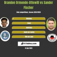 Brandon Ormonde-Ottewill vs Sander Fischer h2h player stats
