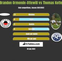 Brandon Ormonde-Ottewill vs Thomas Kotte h2h player stats