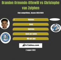 Brandon Ormonde-Ottewill vs Christophe van Zutphen h2h player stats