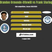 Brandon Ormonde-Ottewill vs Frank Sturing h2h player stats