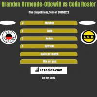 Brandon Ormonde-Ottewill vs Colin Rosler h2h player stats
