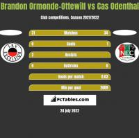 Brandon Ormonde-Ottewill vs Cas Odenthal h2h player stats