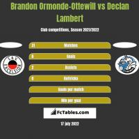 Brandon Ormonde-Ottewill vs Declan Lambert h2h player stats
