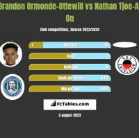 Brandon Ormonde-Ottewill vs Nathan Tjoe-A-On h2h player stats