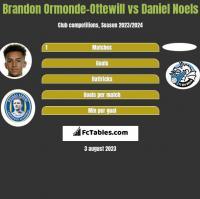 Brandon Ormonde-Ottewill vs Daniel Noels h2h player stats