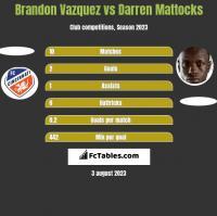 Brandon Vazquez vs Darren Mattocks h2h player stats