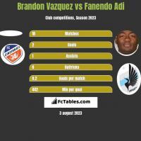 Brandon Vazquez vs Fanendo Adi h2h player stats