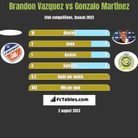 Brandon Vazquez vs Gonzalo Martinez h2h player stats