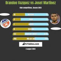 Brandon Vazquez vs Josef Martinez h2h player stats