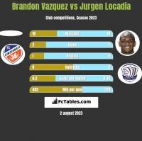 Brandon Vazquez vs Jurgen Locadia h2h player stats