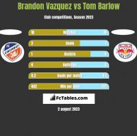 Brandon Vazquez vs Tom Barlow h2h player stats