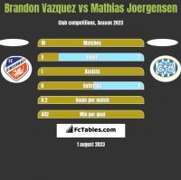 Brandon Vazquez vs Mathias Joergensen h2h player stats