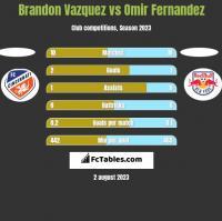 Brandon Vazquez vs Omir Fernandez h2h player stats