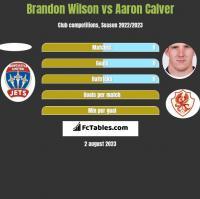 Brandon Wilson vs Aaron Calver h2h player stats