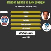Brandon Wilson vs Alex Brosque h2h player stats