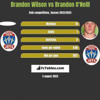 Brandon Wilson vs Brandon O'Neill h2h player stats