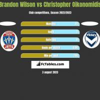 Brandon Wilson vs Christopher Oikonomidis h2h player stats