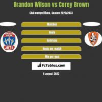 Brandon Wilson vs Corey Brown h2h player stats