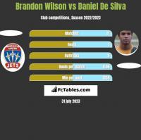 Brandon Wilson vs Daniel De Silva h2h player stats