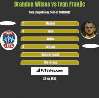 Brandon Wilson vs Ivan Franjic h2h player stats