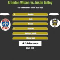 Brandon Wilson vs Justin Gulley h2h player stats