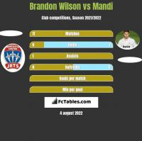 Brandon Wilson vs Mandi h2h player stats