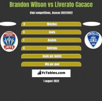 Brandon Wilson vs Liverato Cacace h2h player stats