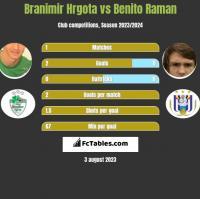 Branimir Hrgota vs Benito Raman h2h player stats