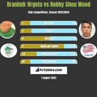 Branimir Hrgota vs Bobby Shou Wood h2h player stats