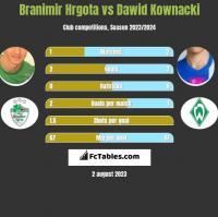 Branimir Hrgota vs Dawid Kownacki h2h player stats