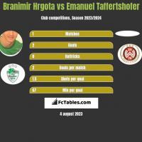 Branimir Hrgota vs Emanuel Taffertshofer h2h player stats