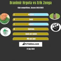 Branimir Hrgota vs Erik Zenga h2h player stats
