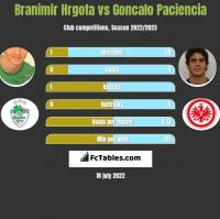 Branimir Hrgota vs Goncalo Paciencia h2h player stats