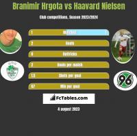 Branimir Hrgota vs Haavard Nielsen h2h player stats