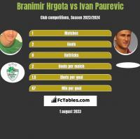 Branimir Hrgota vs Ivan Paurevic h2h player stats