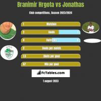 Branimir Hrgota vs Jonathas h2h player stats