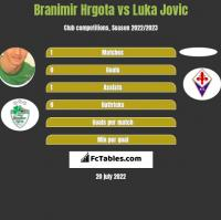 Branimir Hrgota vs Luka Jovic h2h player stats