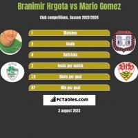 Branimir Hrgota vs Mario Gomez h2h player stats