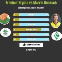 Branimir Hrgota vs Marvin Ducksch h2h player stats